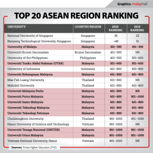 Top 20 ASEAN Universities According to Times Higher Education (THE) 2020