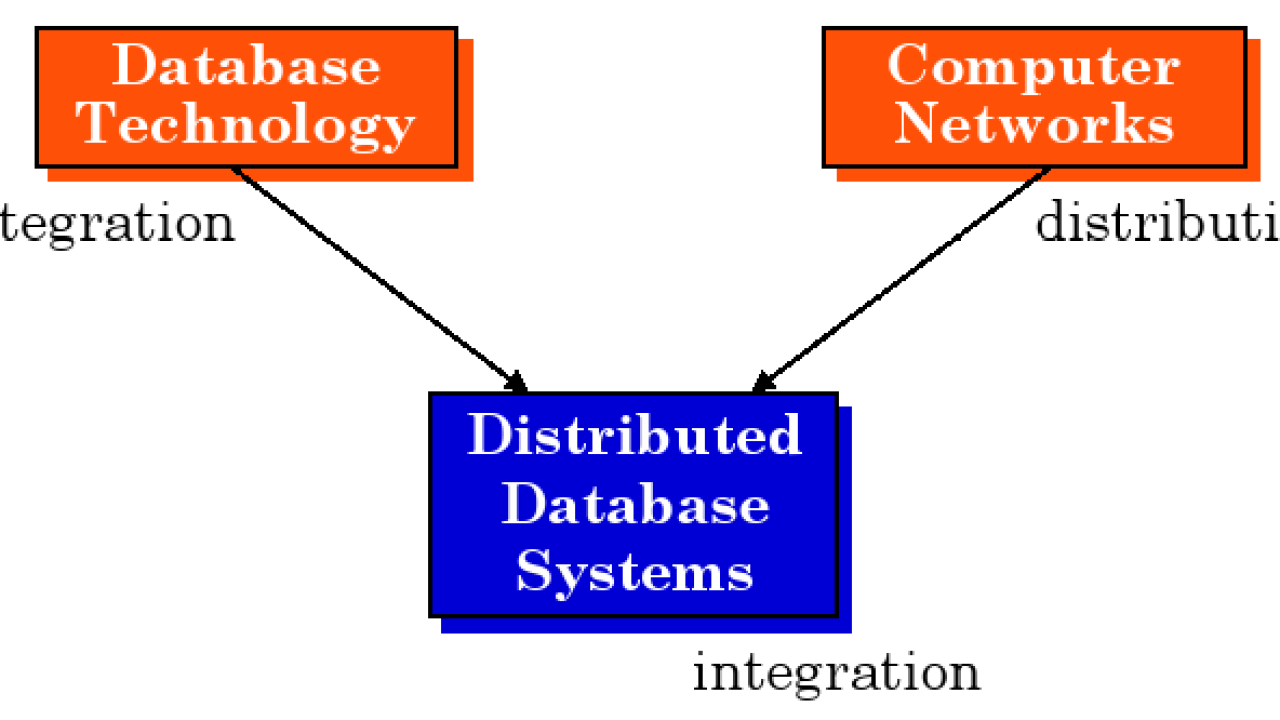 Distributed Database Systems Notes - EduTechLearners
