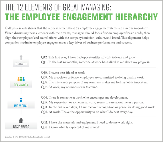 employee engagement hierarchy for great managing by Gallop