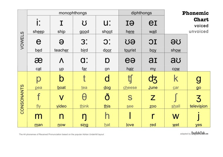 printable phonetic transciption