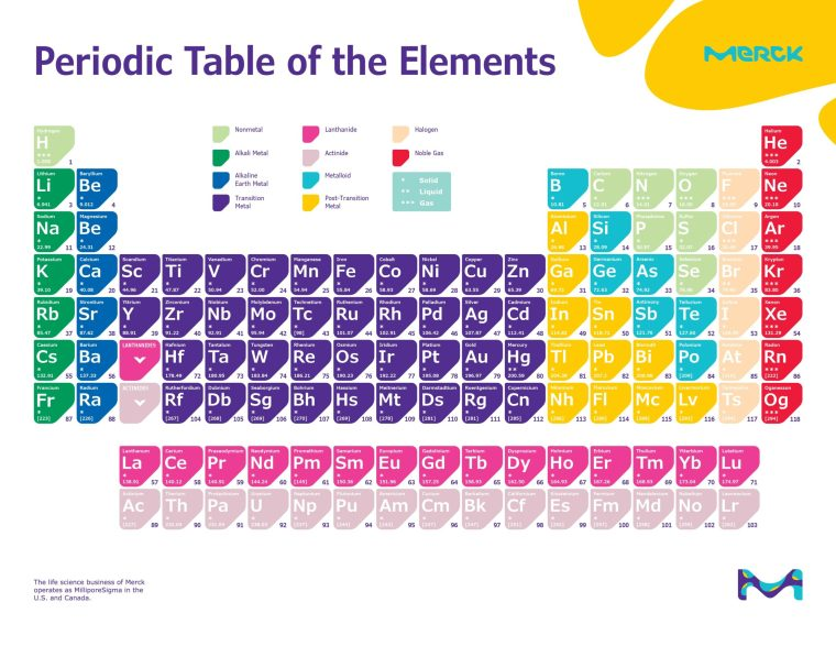 sigmaldrich periodic table of elements colorful design