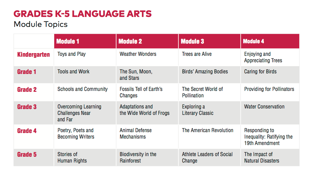 EL Education K-5 Module Topics