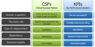 CSF là gì và KPI là gì?