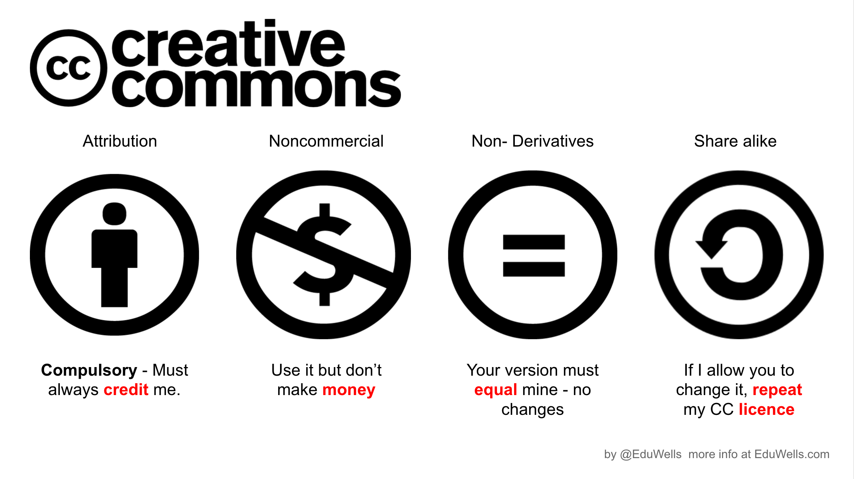 Safer Schools With Creative Commons Eduwells