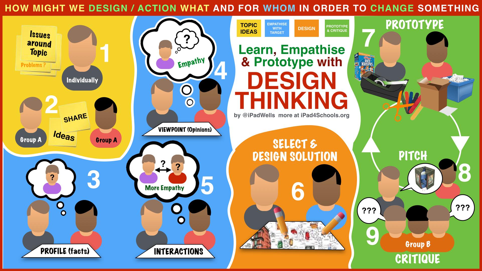 Design Thinking Eduwells