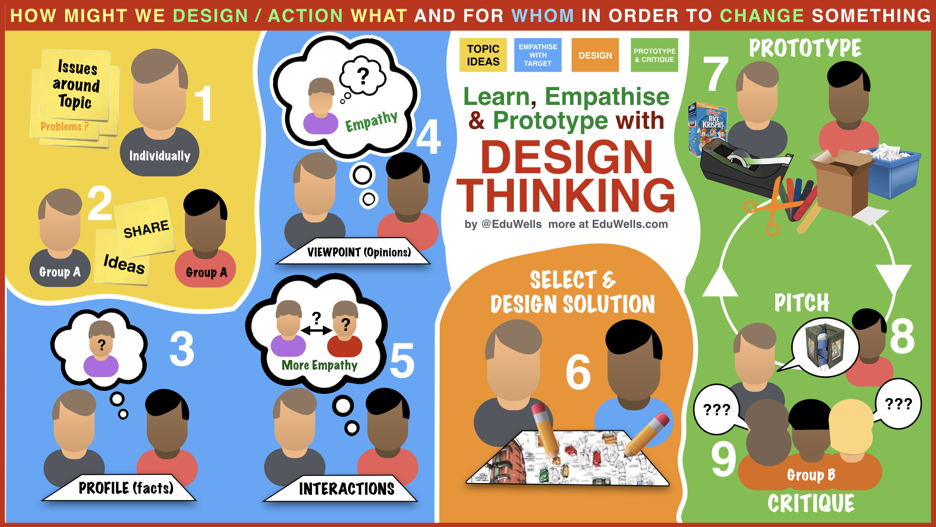 Design Thinking In The Classroom Eduwells