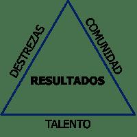 El triangulo con los tres elementos claves de los equipos de  de alto desempeño