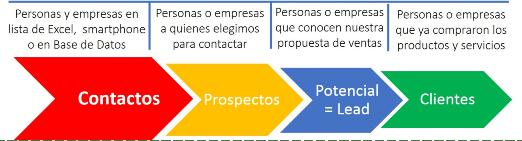 Proceso para convertir contactos a clientes con elpatron 5 X 5