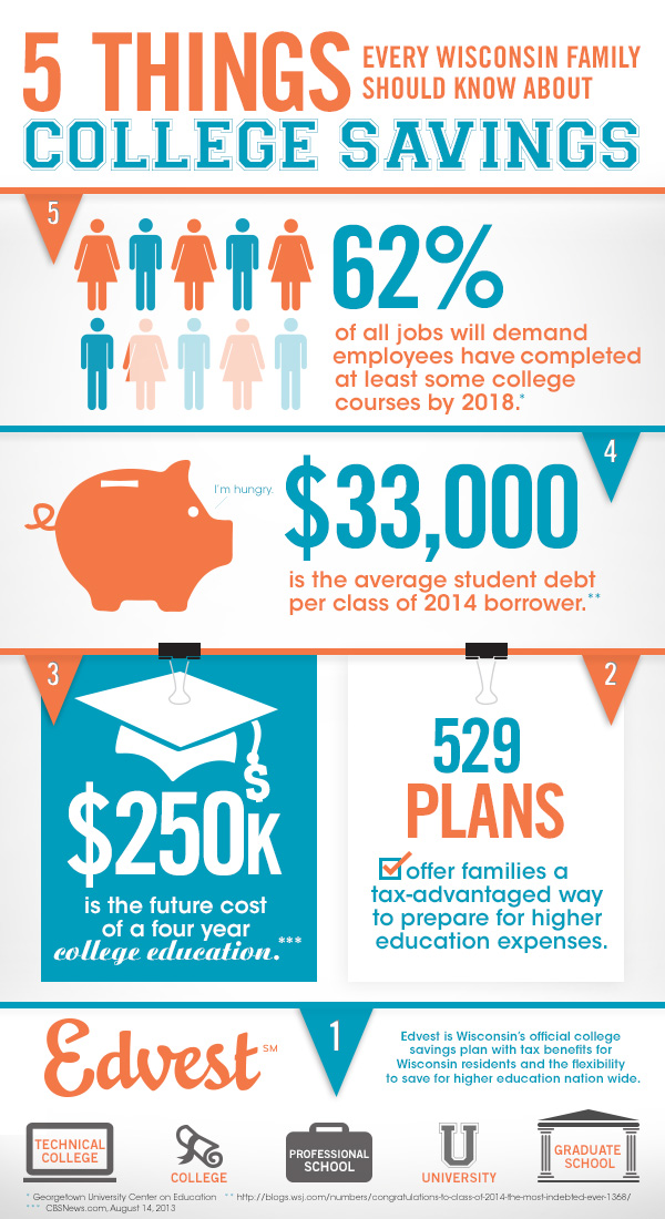 Saving for college? Five things all families should know ...