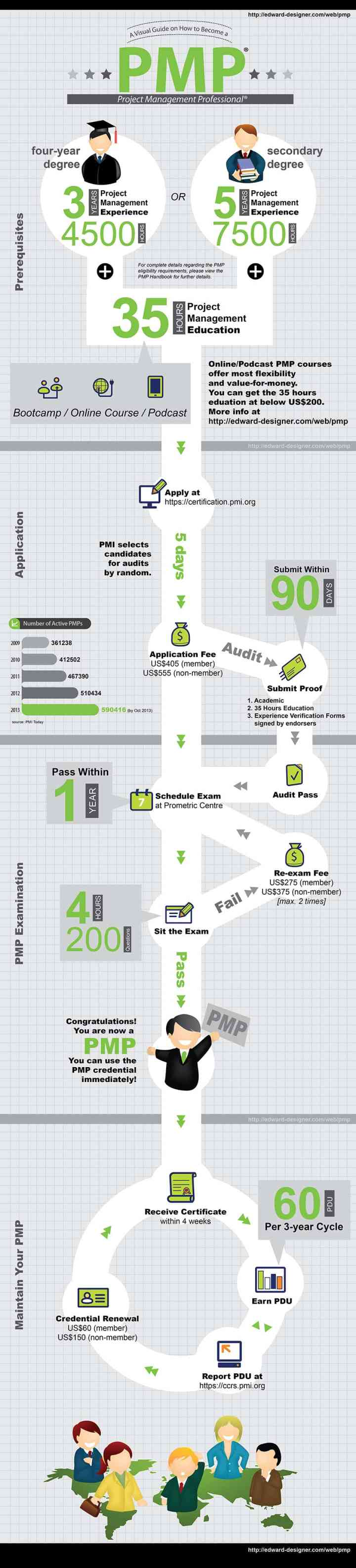 pmp certification process infographic