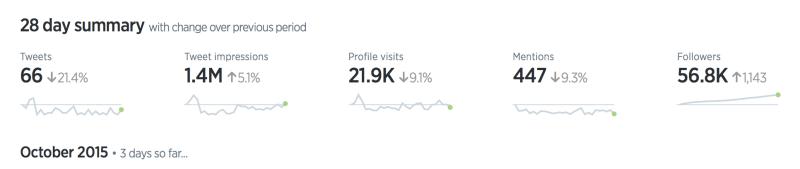 Twitter analytics sparklines