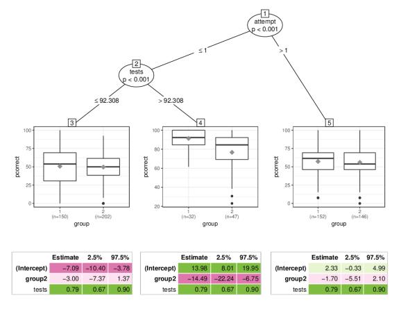 PALM tree for mathematics exam data