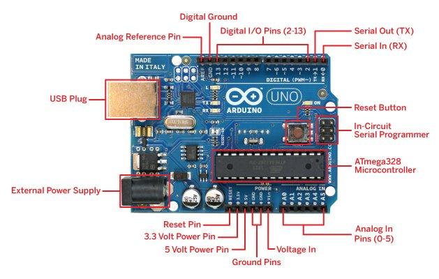 Arduino Uno board pins description