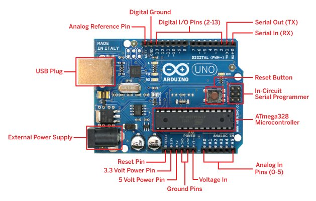 Arduino Uno board pins description