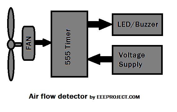 air flow detector circuit working and application rh eeeproject com air flow sensor circuit diagram Air Flow Diagram into Body