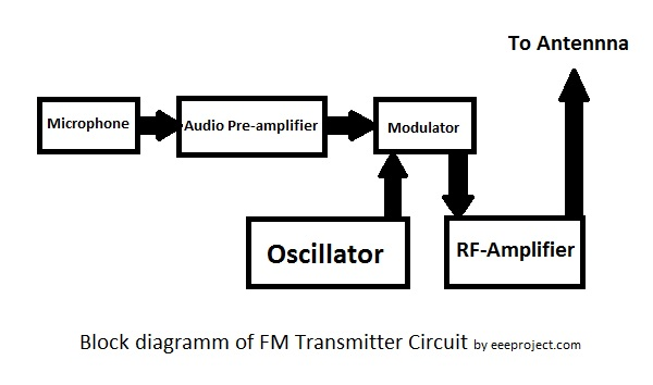 How to make FM transmitter circuit with 3 km Range