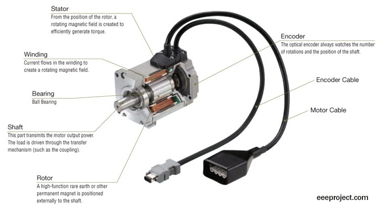 Induction type AC servo motor