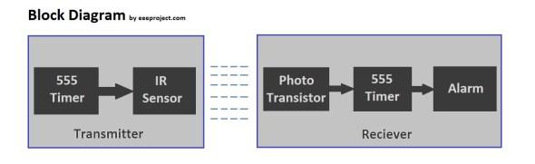 Metal Detector Schematic Diagram Further Metal Detector Circuit