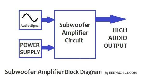 Subwoofer Amplifier Circuit [Explained] with Application