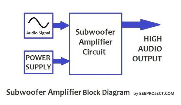 Block Diagram of Subwoofer Amplifier Circuit