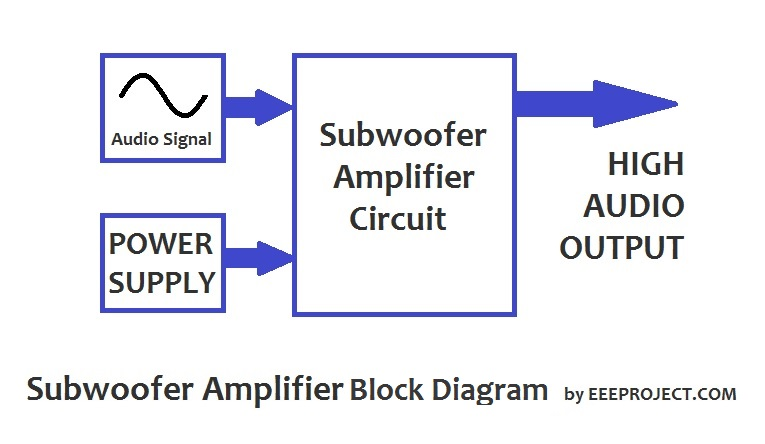 Block Diagram of Subwoofer Amplifier Circuit