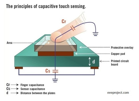 Touch Sensor [Explained] in detail with application
