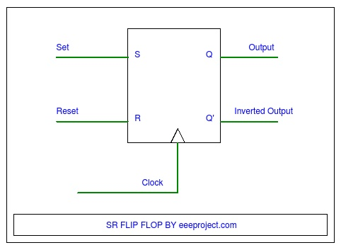 SR FLip flop