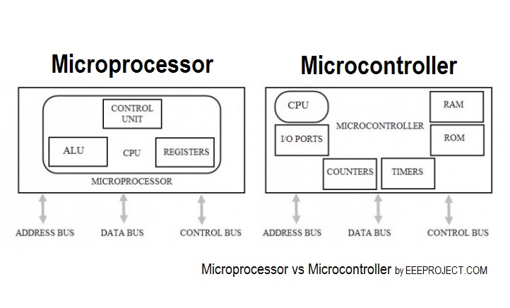 Understanding The Basic Difference Between Microcontroller And Microp