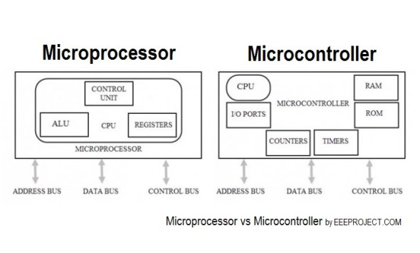 Difference Between Microprocessor and Microcontroller : You must know