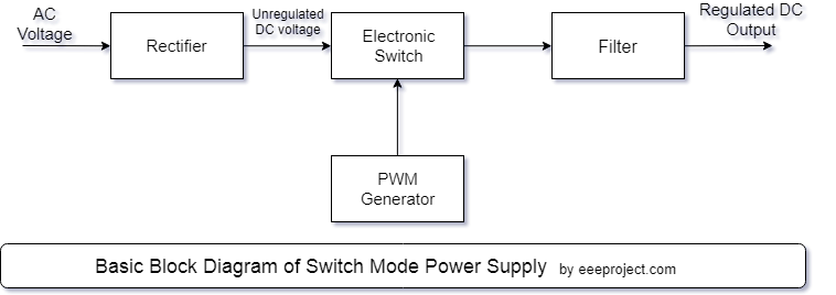 Switch Mode Power Supply : Working and Application