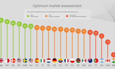 ibia-releases-spanish-and-portuguese-translations-of-the-optimum-betting-market-study