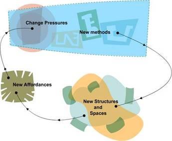 image of change process chart