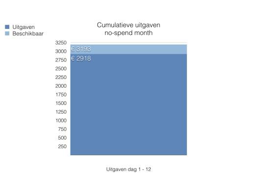 Grafiek met uitgaven afgezet tegen beschikbaar budget