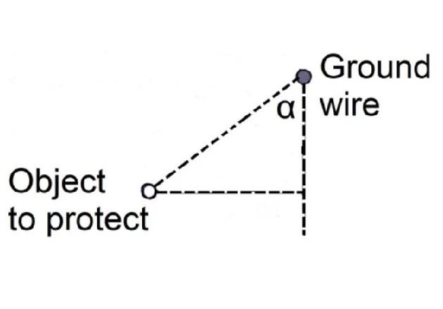 substation shielding methods for lightning strikes