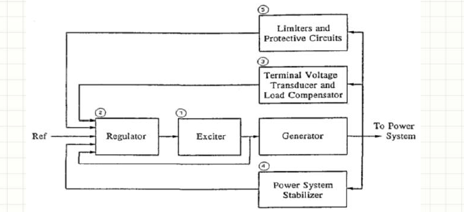 Elements of an Excitation System