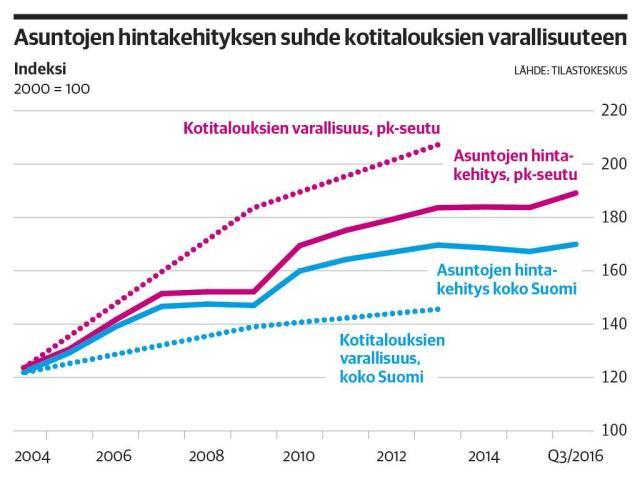Korterid on teinud Helsingi elanikud jõukaks