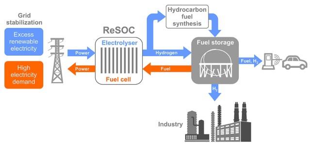 Soomlased toodavad päikseenergia abil õhust autokütust