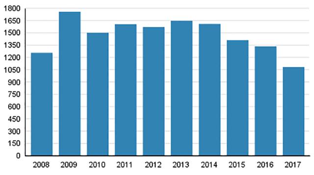 Soomes pankrottide arv rekordmadalal