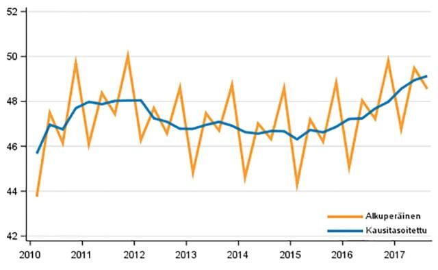 Soome majandus püsib erakordselt kõrge, 3-protsendilise kasvu kursil