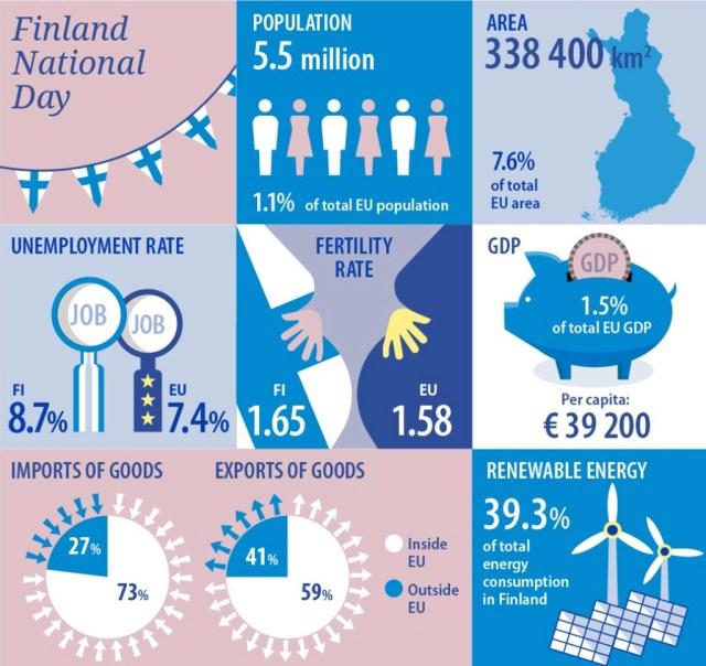 Statistikat Soome kohta: 1% ELi rahvastikust, aga ligi 8% territooriumist
