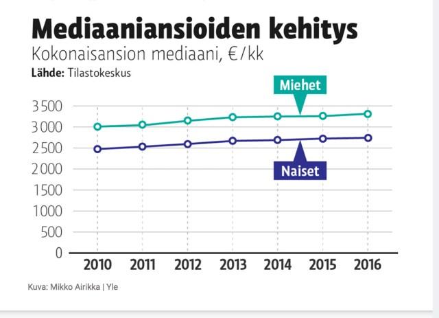 Soome meeste mediaanpalk on kerkimas 3500 euroni ja naistel 3000 euroni