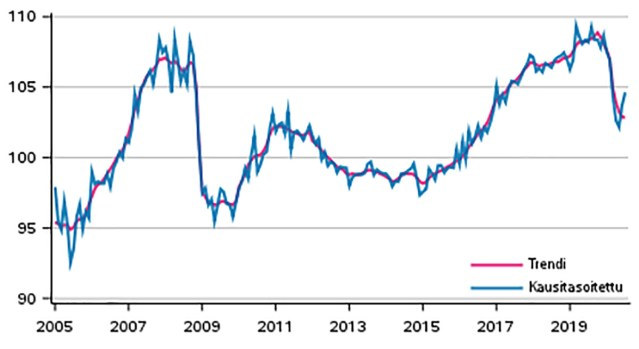 Soome majanduse langus pidurdus juulikuus