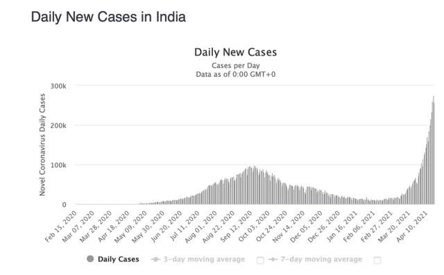 Kole koroonaplahvatus Indias – põhjuseks uus ohtlik mutatsioon
