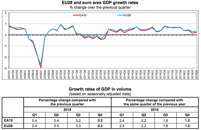 EU28 GDP Grow Rates