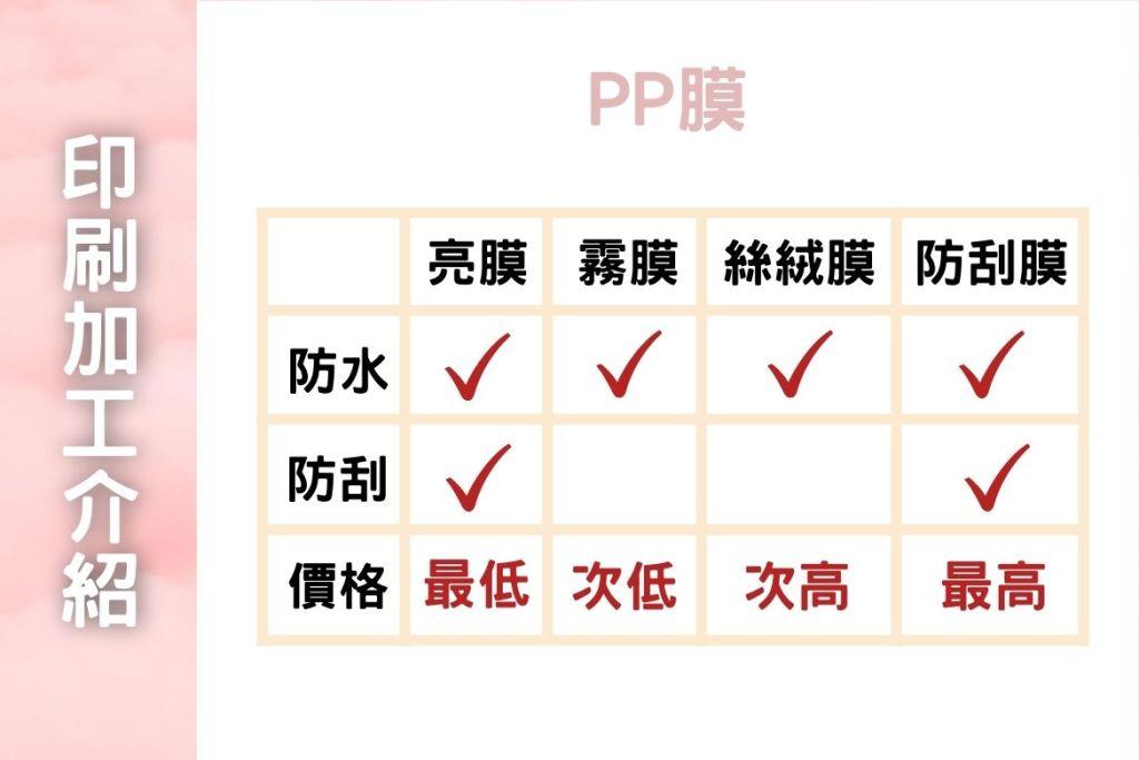 印刷加工介紹PP膜