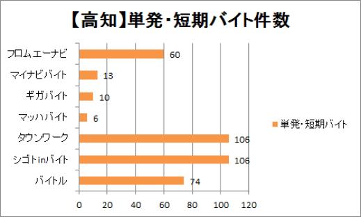 高知の短期・単発バイトの求人数グラフ