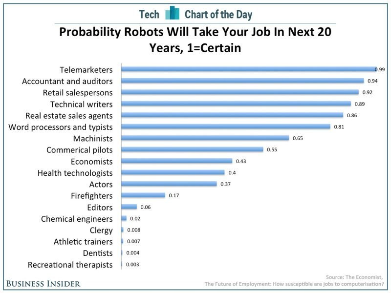 Probability-robots-will-take-your-job-in-the-next-20-years