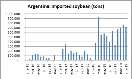 The US is the Argentina's largest soybean supplier since October