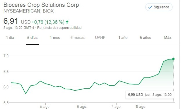Bioceres stock rises and rises after HB4 tech's USDA approval