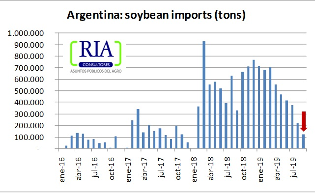Soybean imports at its lowest level since January 2018